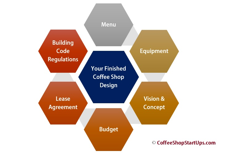 Writing your coffee shop business plan in 2016 coffee for Starting a design business